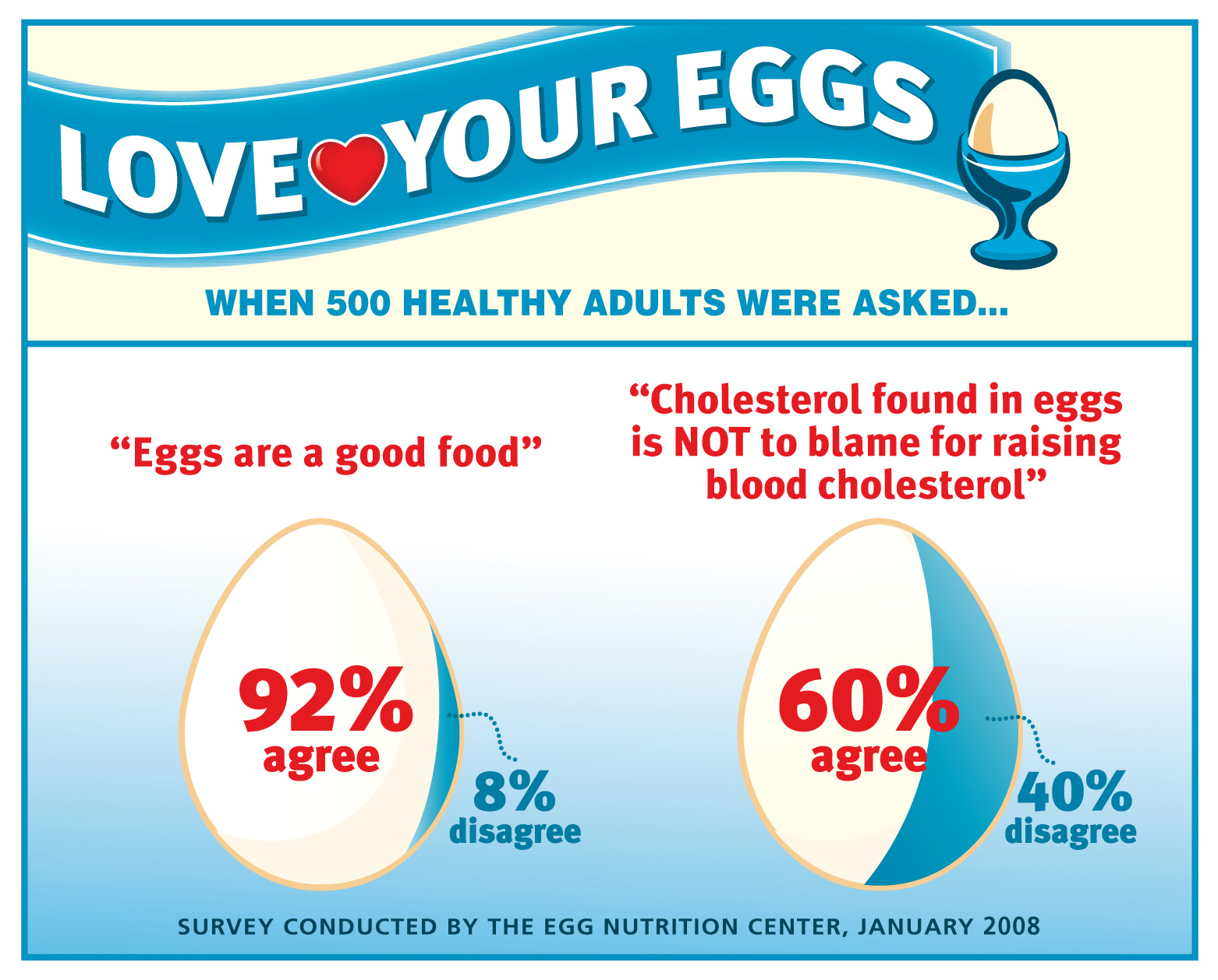 Good Cholesterol Levels